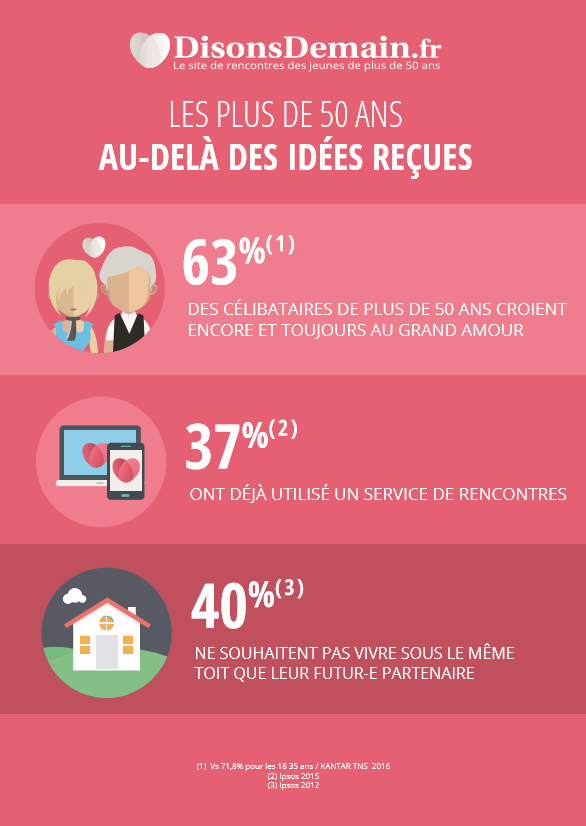 Sites rencontres plus de 50 ans
